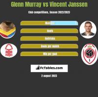 Glenn Murray vs Vincent Janssen h2h player stats