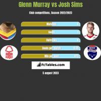 Glenn Murray vs Josh Sims h2h player stats