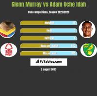 Glenn Murray vs Adam Uche Idah h2h player stats
