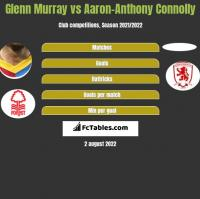 Glenn Murray vs Aaron-Anthony Connolly h2h player stats