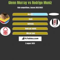 Glenn Murray vs Rodrigo Muniz h2h player stats
