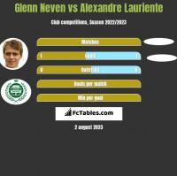 Glenn Neven vs Alexandre Lauriente h2h player stats