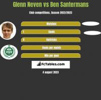 Glenn Neven vs Ben Santermans h2h player stats