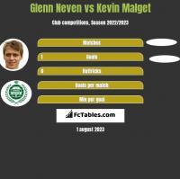 Glenn Neven vs Kevin Malget h2h player stats