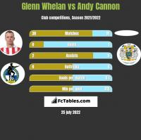 Glenn Whelan vs Andy Cannon h2h player stats