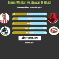 Glenn Whelan vs Anwar El-Ghazi h2h player stats