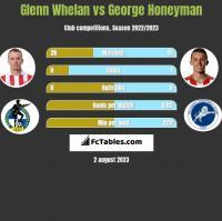 Glenn Whelan vs George Honeyman h2h player stats