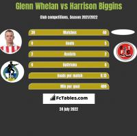 Glenn Whelan vs Harrison Biggins h2h player stats