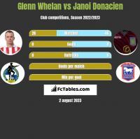 Glenn Whelan vs Janoi Donacien h2h player stats