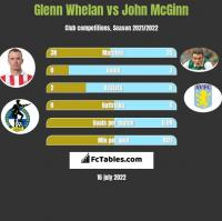 Glenn Whelan vs John McGinn h2h player stats