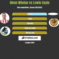 Glenn Whelan vs Lewie Coyle h2h player stats