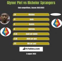 Glynor Plet vs Richelor Sprangers h2h player stats