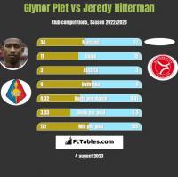 Glynor Plet vs Jeredy Hilterman h2h player stats