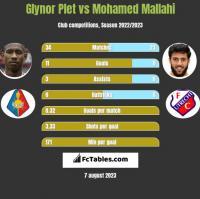 Glynor Plet vs Mohamed Mallahi h2h player stats
