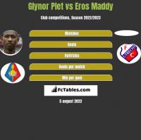 Glynor Plet vs Eros Maddy h2h player stats
