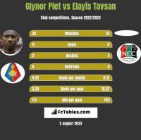 Glynor Plet vs Elayis Tavsan h2h player stats
