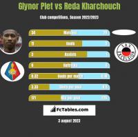 Glynor Plet vs Reda Kharchouch h2h player stats