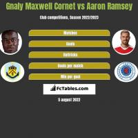 Gnaly Cornet vs Aaron Ramsey h2h player stats