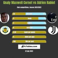 Gnaly Cornet vs Adrien Rabiot h2h player stats