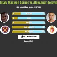 Gnaly Maxwell Cornet vs Aleksandr Golovin h2h player stats