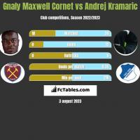 Gnaly Maxwell Cornet vs Andrej Kramaric h2h player stats