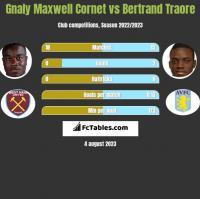 Gnaly Cornet vs Bertrand Traore h2h player stats