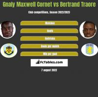 Gnaly Maxwell Cornet vs Bertrand Traore h2h player stats