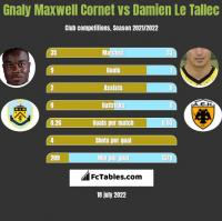 Gnaly Cornet vs Damien Le Tallec h2h player stats