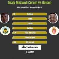 Gnaly Maxwell Cornet vs Gelson h2h player stats