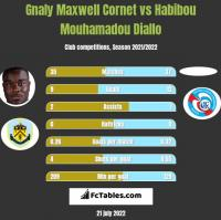 Gnaly Maxwell Cornet vs Habibou Mouhamadou Diallo h2h player stats