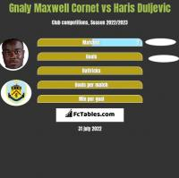 Gnaly Cornet vs Haris Duljevic h2h player stats