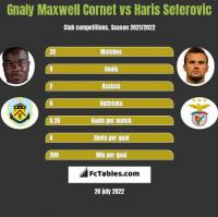 Gnaly Maxwell Cornet vs Haris Seferovic h2h player stats
