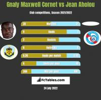 Gnaly Maxwell Cornet vs Jean Aholou h2h player stats