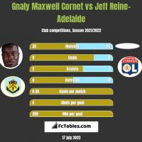 Gnaly Cornet vs Jeff Reine-Adelaide h2h player stats