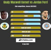 Gnaly Cornet vs Jordan Ferri h2h player stats