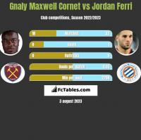 Gnaly Maxwell Cornet vs Jordan Ferri h2h player stats
