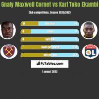 Gnaly Maxwell Cornet vs Karl Toko Ekambi h2h player stats