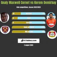 Gnaly Maxwell Cornet vs Kerem Demirbay h2h player stats
