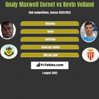 Gnaly Maxwell Cornet vs Kevin Volland h2h player stats