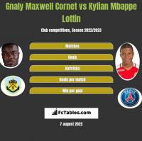 Gnaly Maxwell Cornet vs Kylian Mbappe Lottin h2h player stats