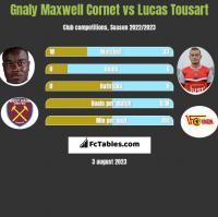 Gnaly Cornet vs Lucas Tousart h2h player stats