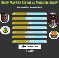 Gnaly Maxwell Cornet vs Memphis Depay h2h player stats