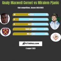 Gnaly Cornet vs Miralem Pjanić h2h player stats