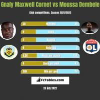Gnaly Maxwell Cornet vs Moussa Dembele h2h player stats