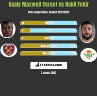 Gnaly Maxwell Cornet vs Nabil Fekir h2h player stats