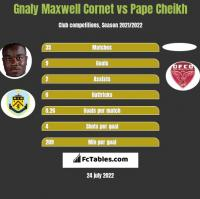 Gnaly Maxwell Cornet vs Pape Cheikh h2h player stats