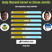 Gnaly Maxwell Cornet vs Stevan Jovetic h2h player stats