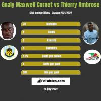 Gnaly Maxwell Cornet vs Thierry Ambrose h2h player stats