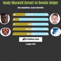 Gnaly Maxwell Cornet vs Dennis Geiger h2h player stats