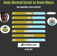 Gnaly Maxwell Cornet vs Bruno Moura h2h player stats